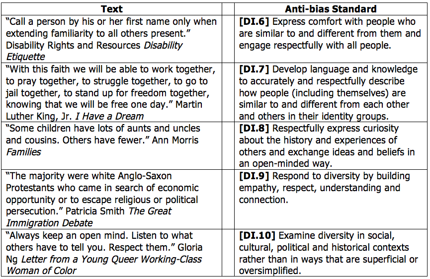 Social Justice Standards | Unpacking Diversity | Teaching