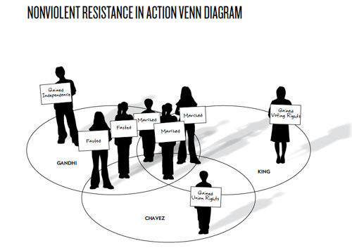 committing to nonviolence  a lesson from viva la causa