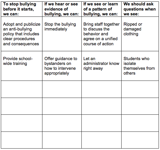 a procedures to prevent bulling essay For the wikipedia guidance essay, see wikipedia:cyberbullying cyberbullying  or cyberharassment is a form of bullying or harassment using electronic means   in order to protect children, it is important that personal information such as  age,  back off bully is being considered as standard operating procedure at.