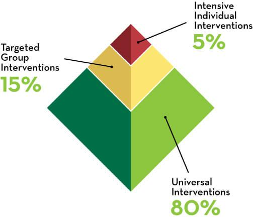 Chart illustration - Intensive Individual Interventions 5%, Targeted Group Interventions 15% and Universal Interventions 80%