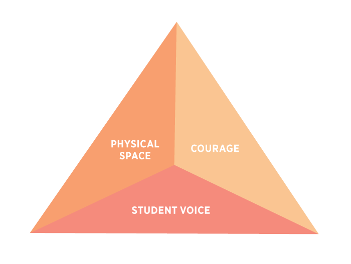 Physical Space, courage and student voice: The Inclusive and Empowering Environment triangle