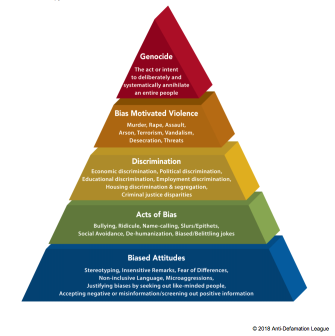 The Pyramid of Hate by the Anti-Defamation League
