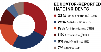 "Pie chart of ""Educator-Reported Hate Incidents."""