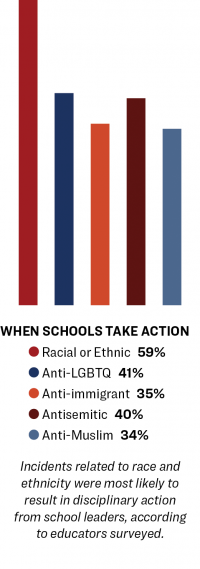 "Multi-colored bar chart for ""When Schools Take Action."""
