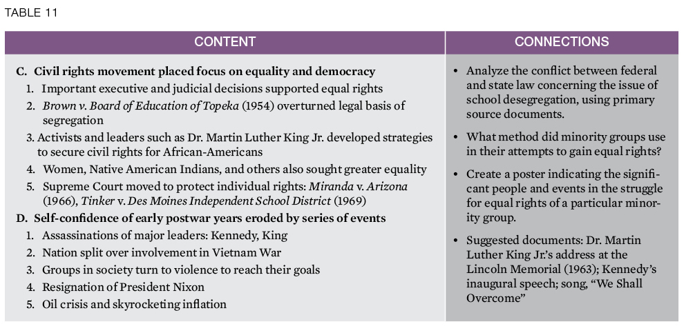 how did minority groups struggle for civil rights essay • please post a 200– 400-word response to the following discussion question how did the minority groups' struggle for civil rights begin in the 1950s.